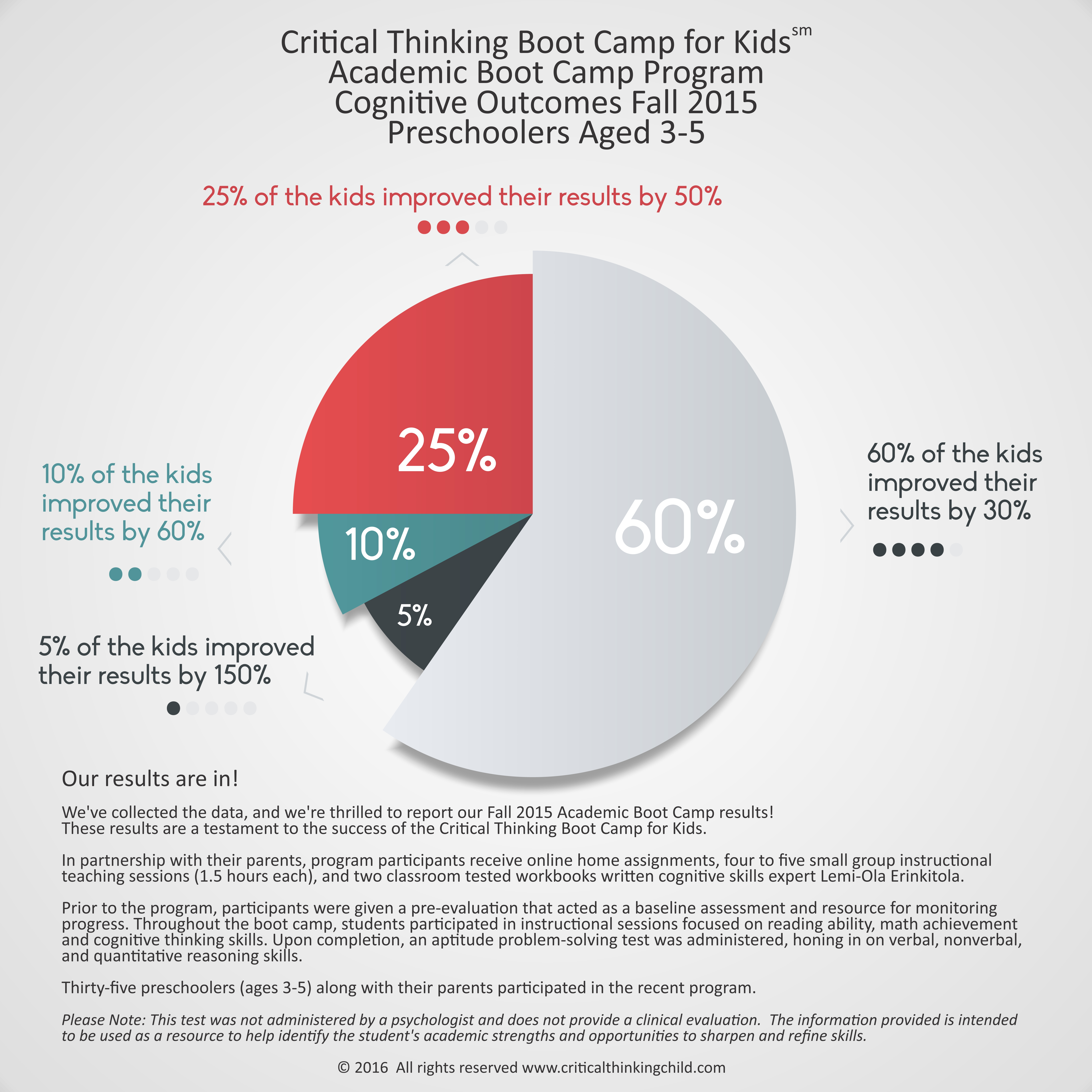 statistics Archives | The Critical Thinking Child